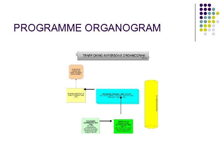PROGRAMME ORGANOGRAM