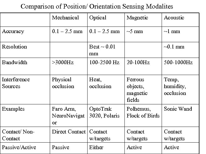 Comparison of Position/ Orientation Sensing Modalites Mechanical Accuracy Optical Magnetic Acoustic 0. 1 –