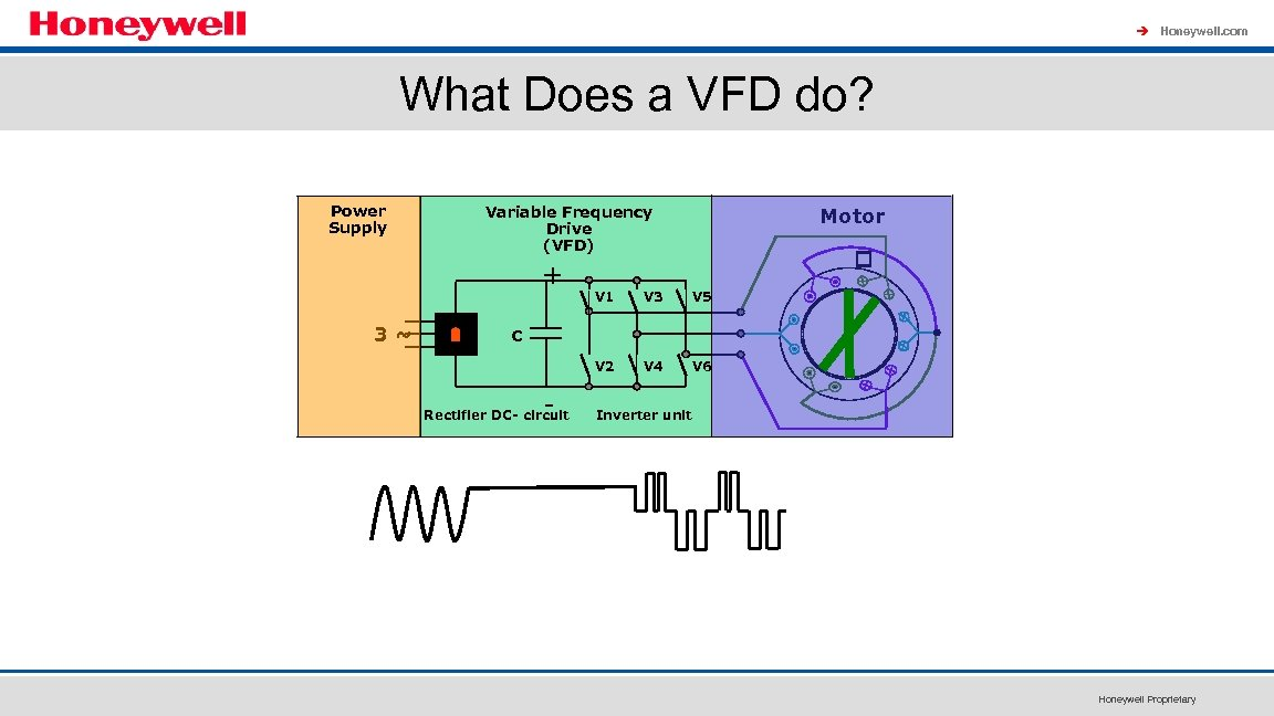 à Honeywell. com What Does a VFD do? Power Supply Variable Frequency Drive (VFD)