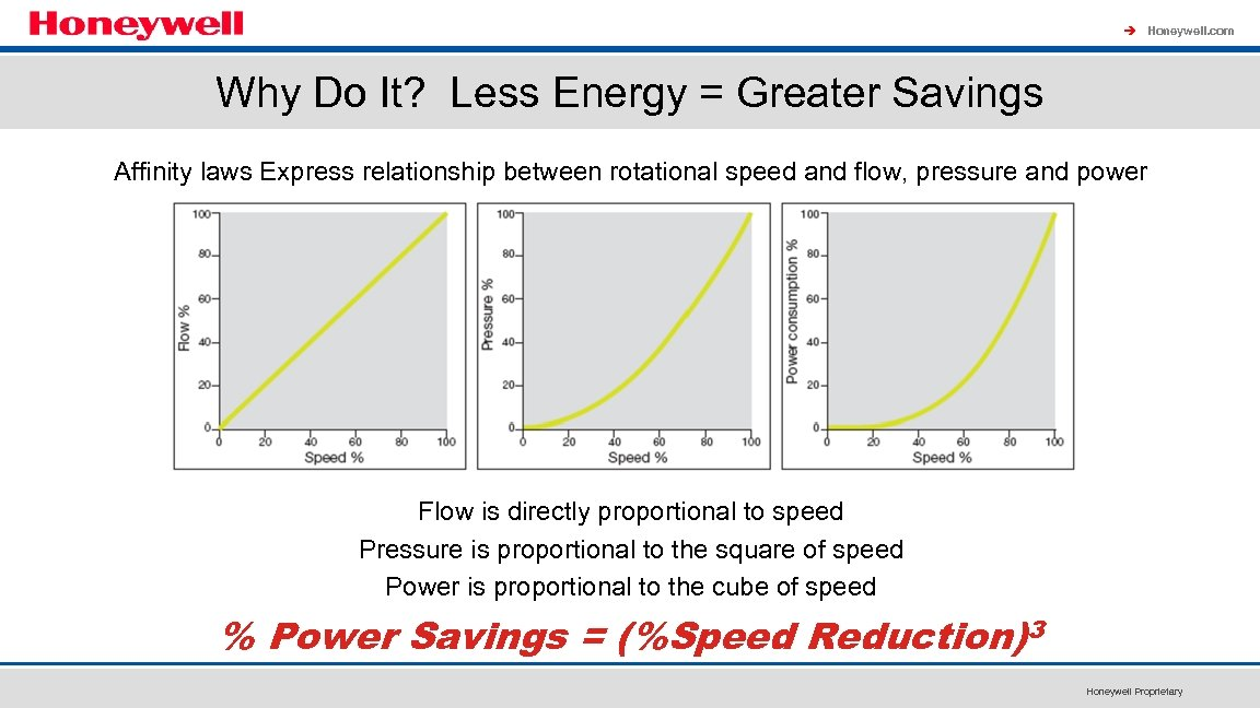 à Honeywell. com Why Do It? Less Energy = Greater Savings Affinity laws Express