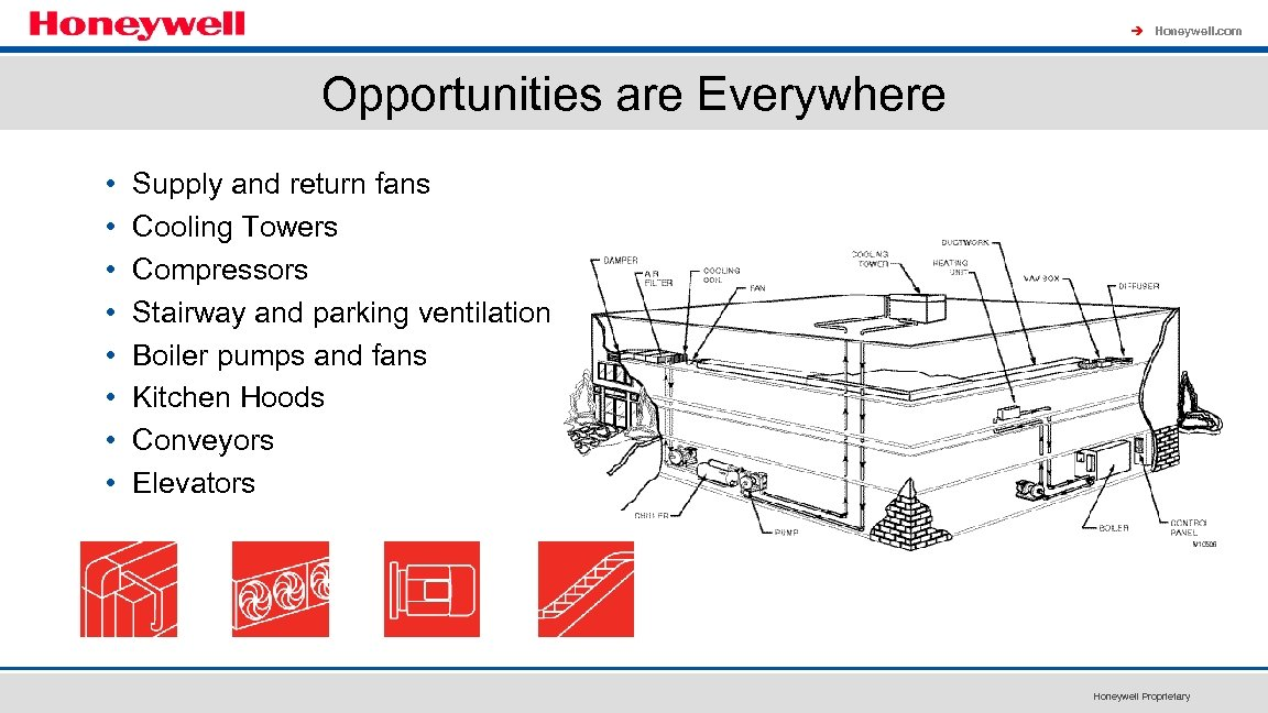 à Honeywell. com Opportunities are Everywhere • • Supply and return fans Cooling Towers