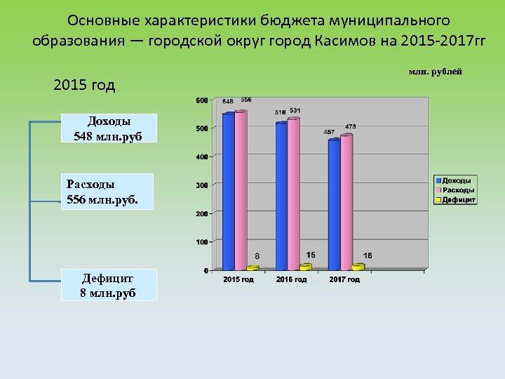 Основные характеристики бюджета муниципального образования — городской округ город Касимов на 2015 -2017 гг