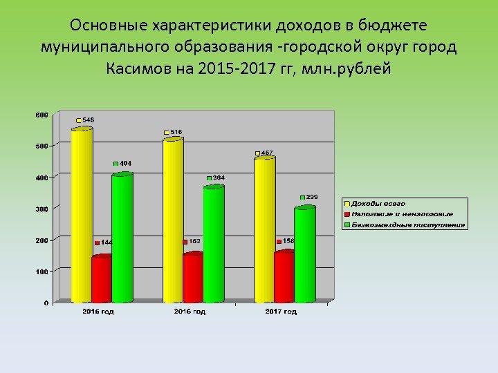 Основные характеристики доходов в бюджете муниципального образования -городской округ город Касимов на 2015 -2017