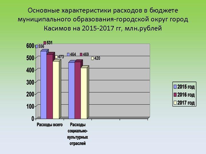 Основные характеристики расходов в бюджете муниципального образования-городской округ город Касимов на 2015 -2017 гг,