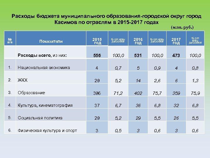 Расходы бюджета муниципального образования-городской округ город Касимов по отраслям в 2015 -2017 годах (млн.