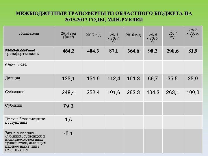 МЕЖБЮДЖЕТНЫЕ ТРАНСФЕРТЫ ИЗ ОБЛАСТНОГО БЮДЖЕТА НА 2015 -2017 ГОДЫ, МЛН. РУБЛЕЙ Показатели 2016 к