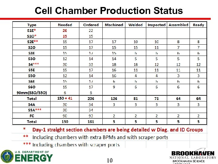 Cell Chamber Production Status 10 BROOKHAVEN SCIENCE
