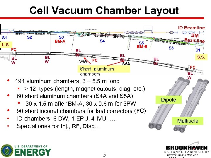 Cell Vacuum Chamber Layout ID Beamline S 2 S 1 S 3 BM-A L.