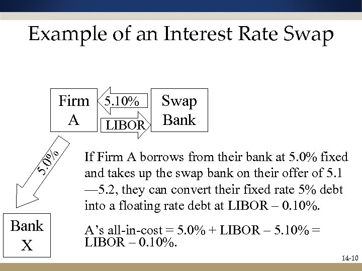 Example of an Interest Rate Swap 5. 0 % Firm 5. 10% Swap A