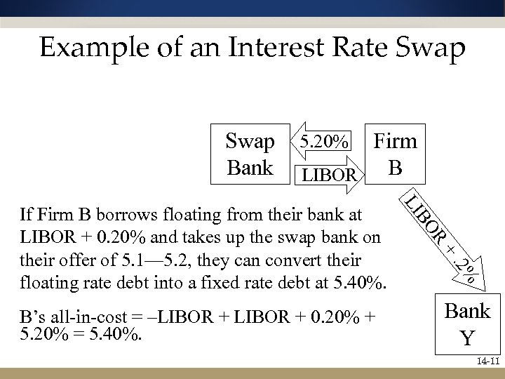 Example of an Interest Rate Swap Bank Firm B LIBOR 5. 20% R BO