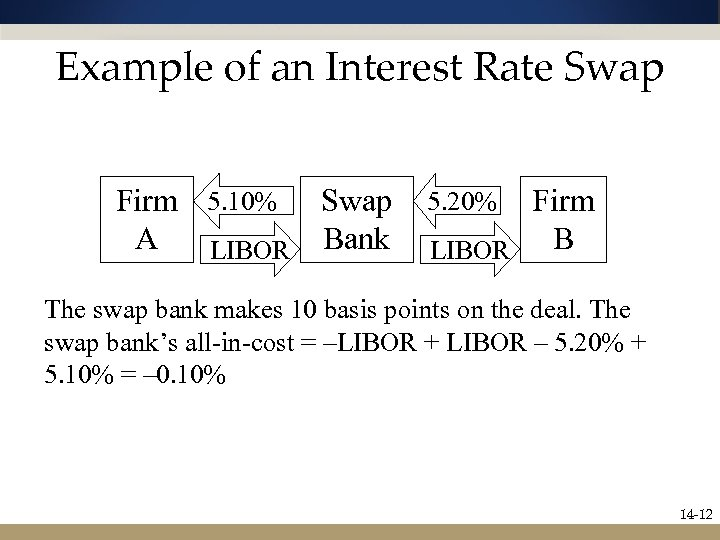 Example of an Interest Rate Swap Firm 5. 10% Swap A LIBOR Bank Firm