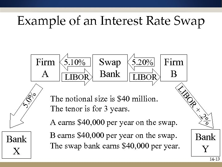 Example of an Interest Rate Swap R + The notional size is $40 million.