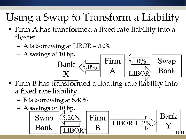 Using a Swap to Transform a Liability § Firm A has transformed a fixed