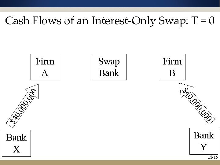 Cash Flows of an Interest-Only Swap: T = 0 0 , 00 00 0,