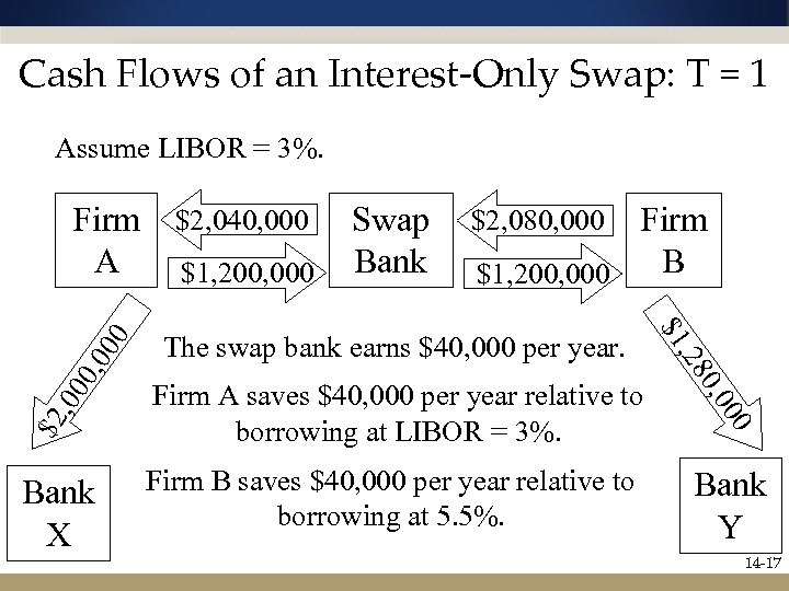 Cash Flows of an Interest-Only Swap: T = 1 Assume LIBOR = 3%. Swap