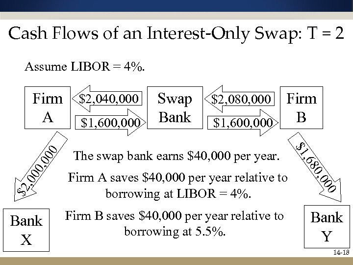 Cash Flows of an Interest-Only Swap: T = 2 Assume LIBOR = 4%. $2