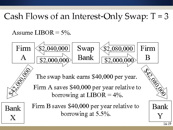 Cash Flows of an Interest-Only Swap: T = 3 Assume LIBOR = 5%. $2,