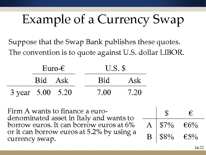 Example of a Currency Swap Suppose that the Swap Bank publishes these quotes. The