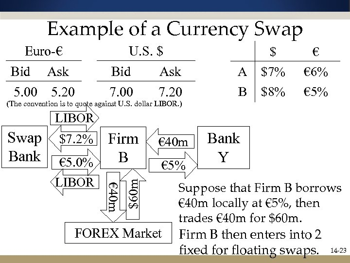 Example of a Currency Swap Euro-€ Bid Ask 5. 00 5. 20 U. S.