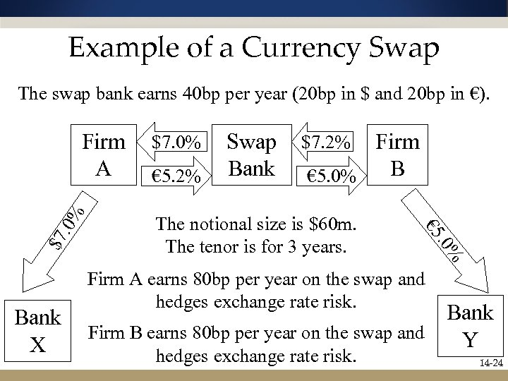 Example of a Currency Swap The swap bank earns 40 bp per year (20