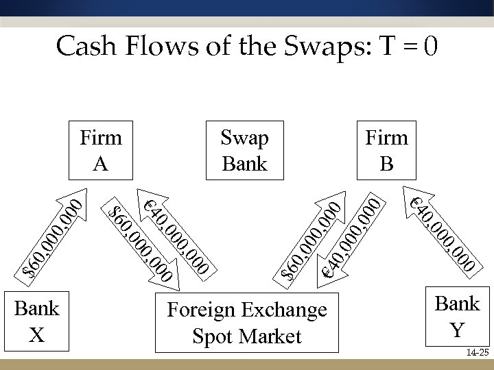 Cash Flows of the Swaps: T = 0 00 , 00 0 0, 0