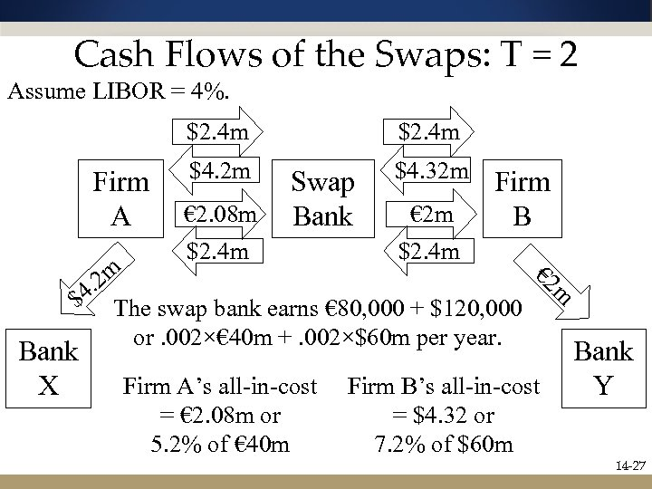 Cash Flows of the Swaps: T = 2 Assume LIBOR = 4%. $2. 4