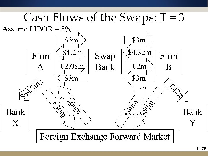 Cash Flows of the Swaps: T = 3 Assume LIBOR = 5%. $3 m
