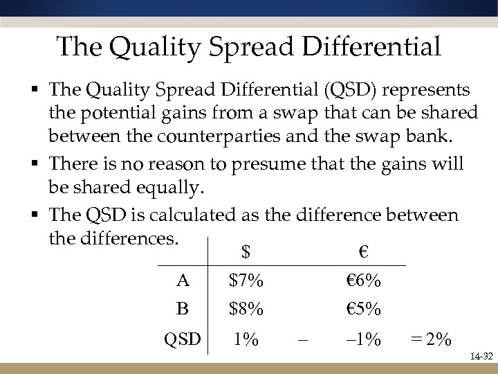 The Quality Spread Differential § The Quality Spread Differential (QSD) represents the potential gains