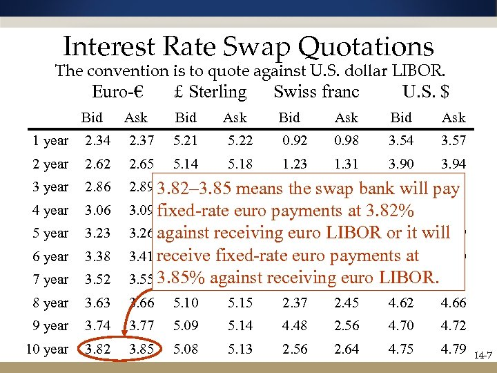 Interest Rate Swap Quotations The convention is to quote against U. S. dollar LIBOR.