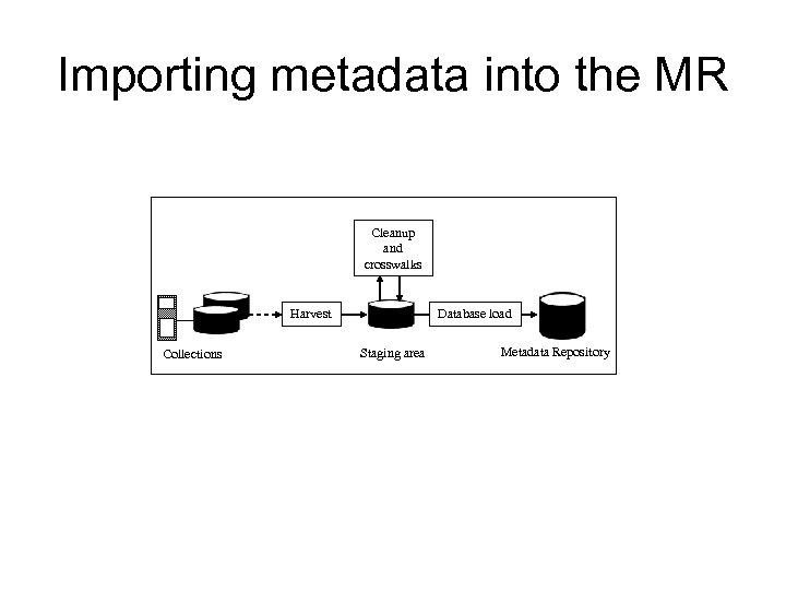 Importing metadata into the MR Cleanup and crosswalks Harvest Collections Database load Staging area