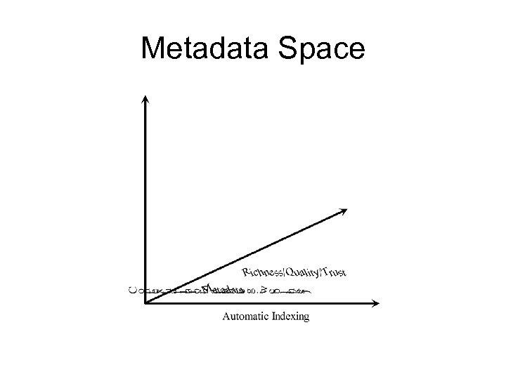 Metadata Space