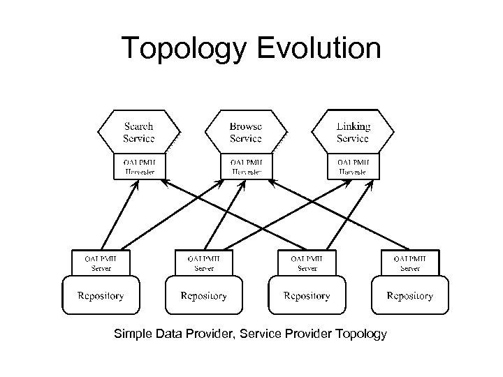 Topology Evolution Simple Data Provider, Service Provider Topology
