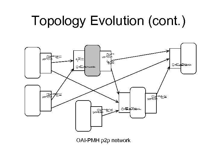 Topology Evolution (cont. ) OAI-PMH p 2 p network