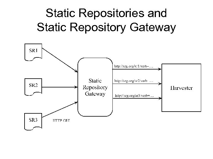 Static Repositories and Static Repository Gateway