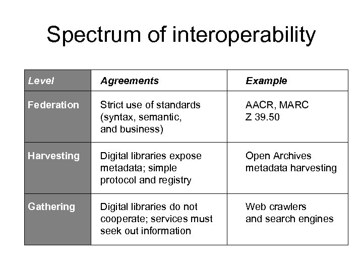 Spectrum of interoperability Level Agreements Example Federation Strict use of standards (syntax, semantic, and