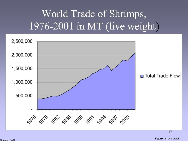 Source: FAO World Trade of Shrimps, 1976 -2001 in MT (live weight) 12 Figures