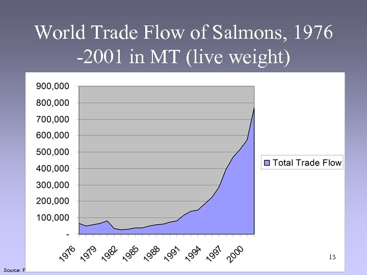 World Trade Flow of Salmons, 1976 -2001 in MT (live weight) 13 Source: FAO