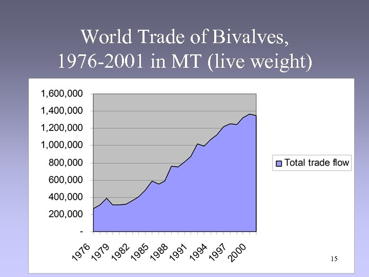 World Trade of Bivalves, 1976 -2001 in MT (live weight) 15