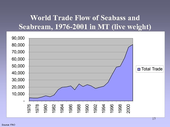 World Trade Flow of Seabass and Seabream, 1976 -2001 in MT (live weight) 17