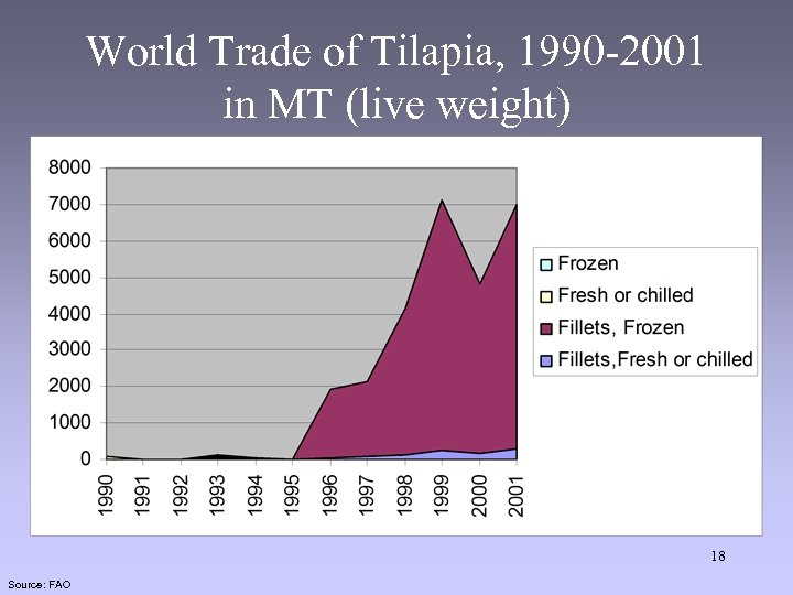 World Trade of Tilapia, 1990 -2001 in MT (live weight) 18 Source: FAO