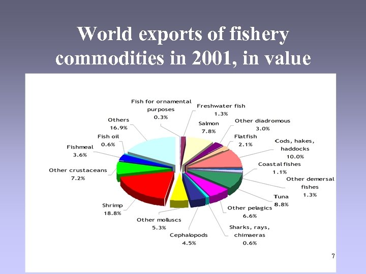 World exports of fishery commodities in 2001, in value 7