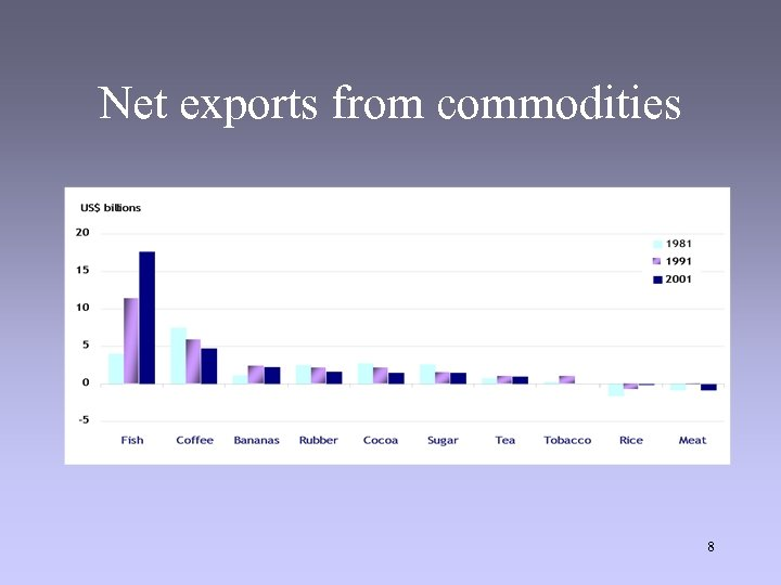 Net exports from commodities 8