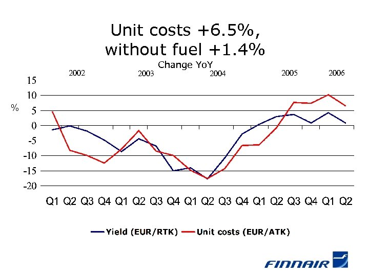 Unit costs +6. 5%, without fuel +1. 4% 2002 % 2003 Change Yo. Y
