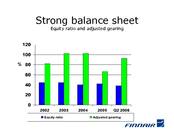 Strong balance sheet Equity ratio and adjusted gearing %