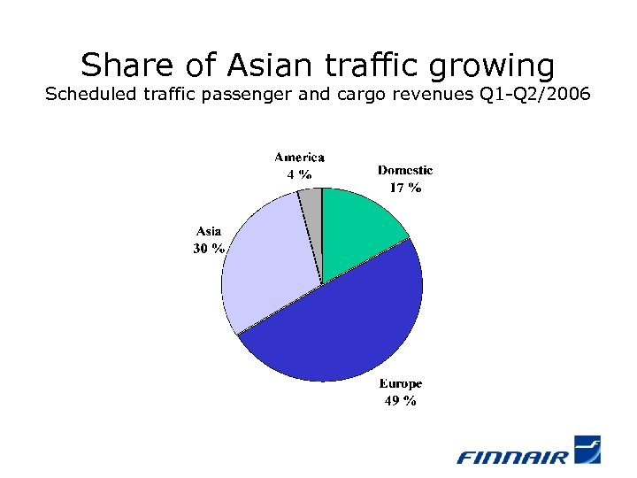 Share of Asian traffic growing Scheduled traffic passenger and cargo revenues Q 1 -Q