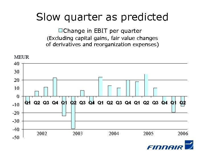 Slow quarter as predicted Change in EBIT per quarter (Excluding capital gains, fair value