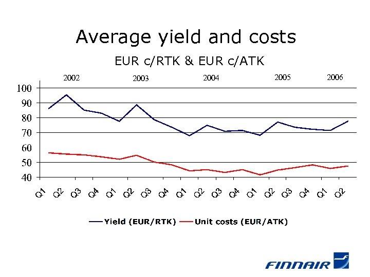 Average yield and costs EUR c/RTK & EUR c/ATK 2002 2003 2004 2005 2006