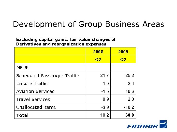 Development of Group Business Areas Excluding capital gains, fair value changes of Derivatives and