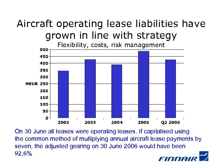 Aircraft operating lease liabilities have grown in line with strategy Flexibility, costs, risk management