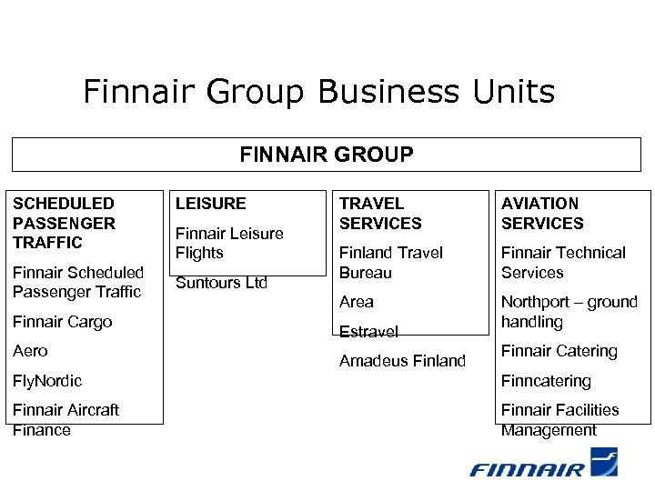 Finnair Group Business Units FINNAIR GROUP SCHEDULED PASSENGER TRAFFIC Finnair Scheduled Passenger Traffic Finnair